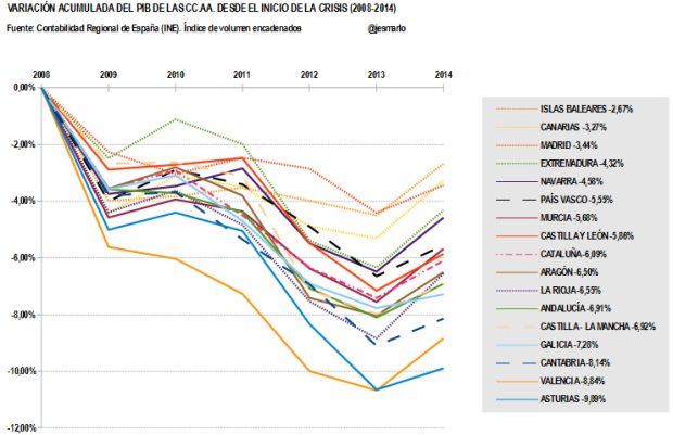 Variación Acumulada PIB CCAA desde 2008
