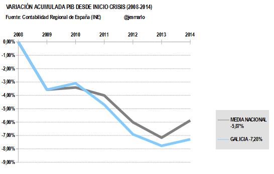 Variación Acumulada PIB GALICIA desde 2008