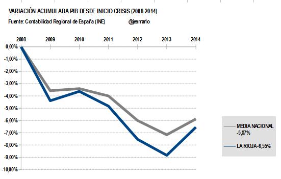 Variación Acumulada PIB LA RIOJA desde 2008
