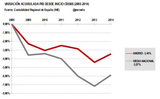 Variación Acumulada PIB MADRID desde 2008