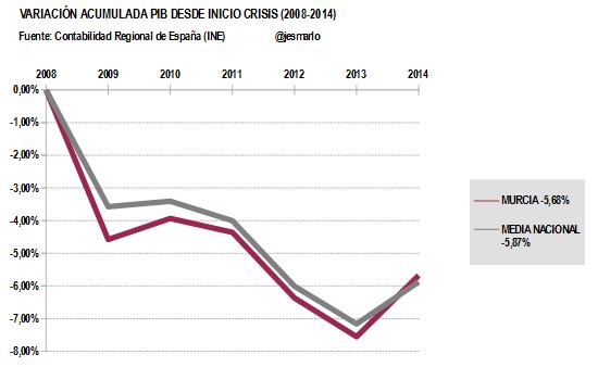 Variación Acumulada PIB MURCIA desde 2008