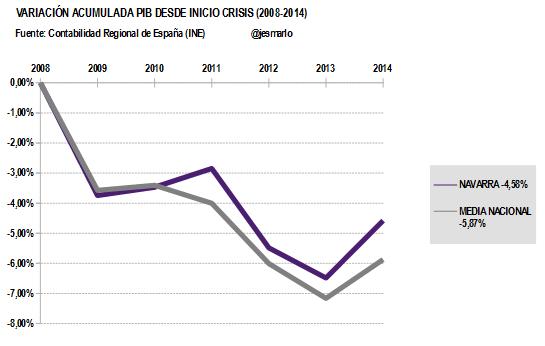 Variación Acumulada PIB NAVARRA desde 2008