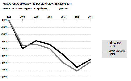 Variación Acumulada PIB PAÍS VASCO desde 2008