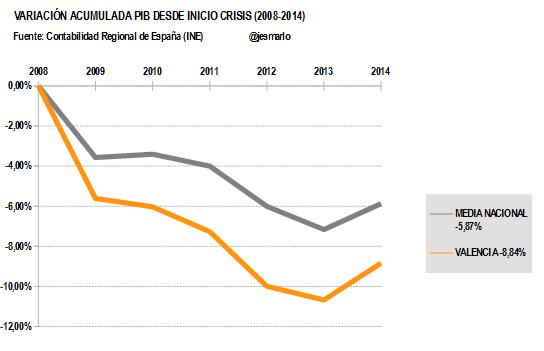 Variación Acumulada PIB VALENCIA desde 2008
