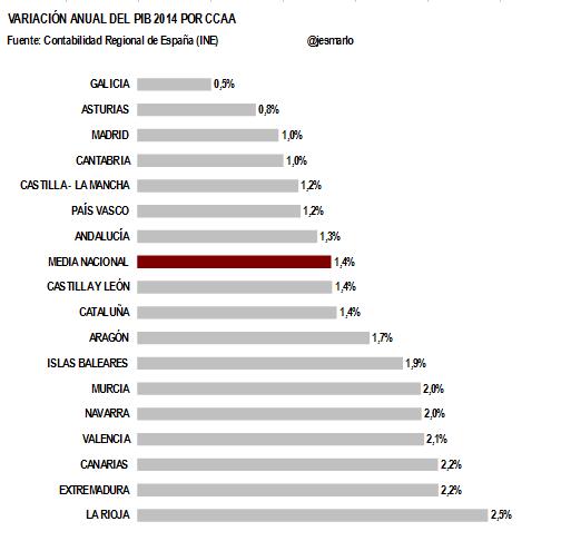 variación PIB CCAA 2014