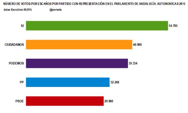 Votos necesarios para un escaño por partido.Autonómicas Andalucía 2015