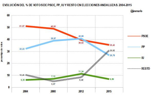 % votos por partidos Elecciones Andalucía 2004-2015