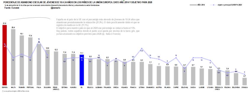 % abandono escolar jóvenes 18-24 años. paises UE año 2014