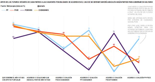 apoyo votantes partidos a alternativas de acuerdos.metroscopia abril'15