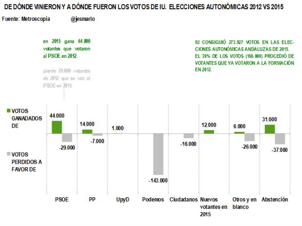 Entradas y Salidas votos IU. Autonómicas 2012 vs 2015