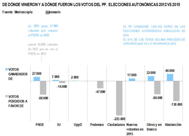 Entradas y Salidas votos PP. Autonómicas 2012 vs 2015