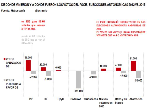 Entradas y Salidas votos PSOE. Autonómicas 2012 vs 2015