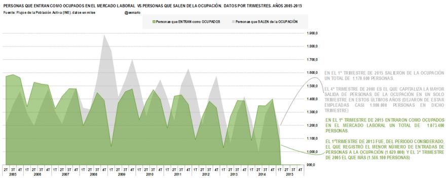 Flujos de Ocupación 2005-2015