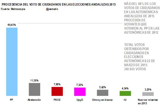Procedencia voto Ciudadanos Elecciones Andaluzas 2015