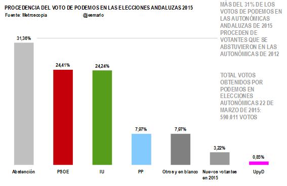 Procedencia voto Podemos Elecciones Andaluzas 2015