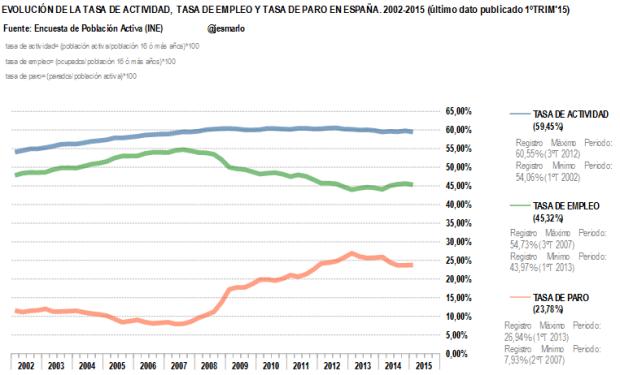 Tasa de Actividad, Empleo y Paro 2002-2015