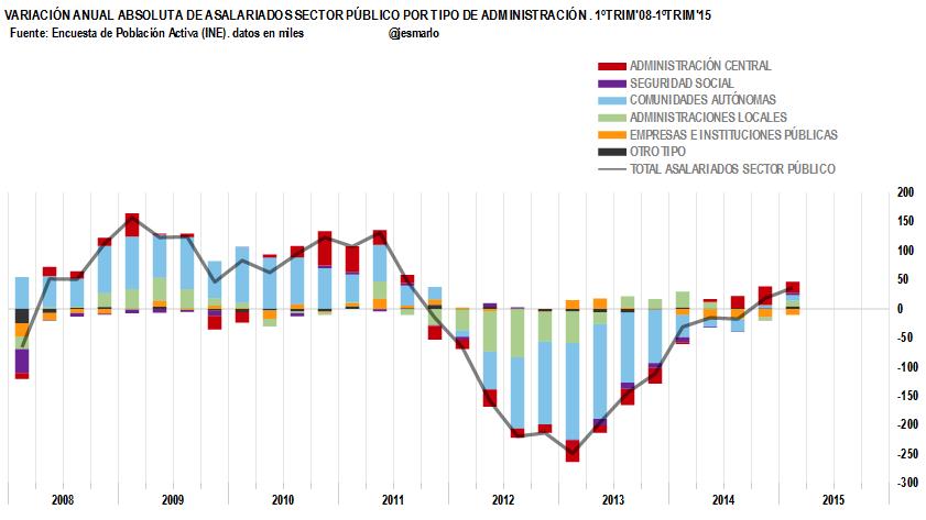 Variación anual Asalariados Públicos 2008-2015