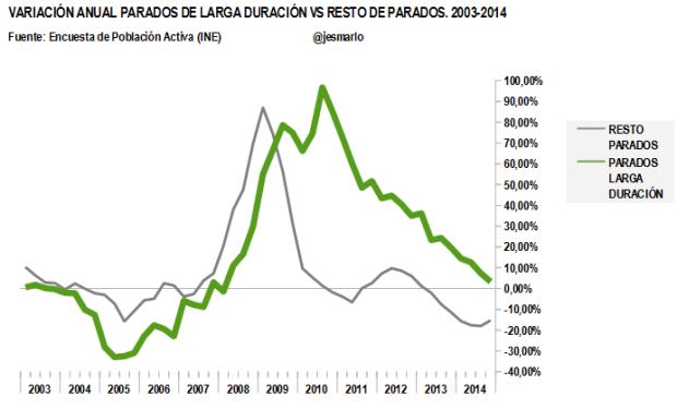 variación anual parados total y parados larga duración