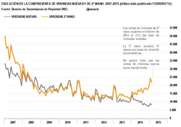 Ventas viviendas 2007-2015