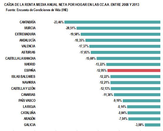 Caída renta anual media neta hogares por CCAA. 2008-2013
