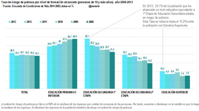 Tasa de riesgo de pobreza según nivel de formación alcanzado 2008-2013