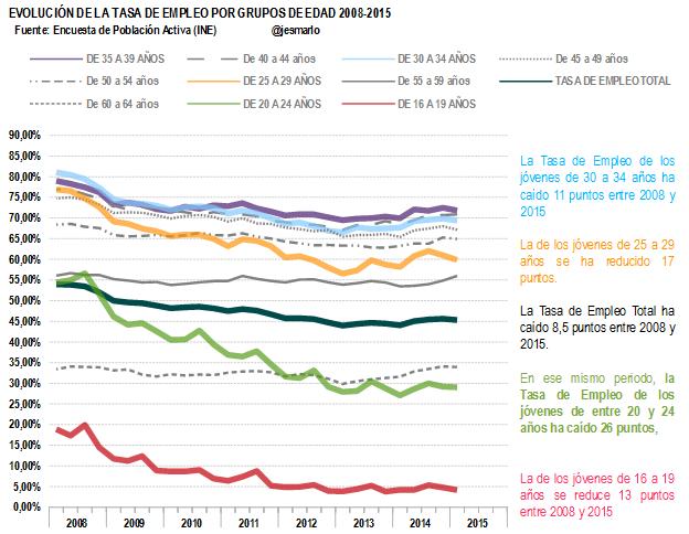 Tasa Empleo por grupos de edad 2008-2015