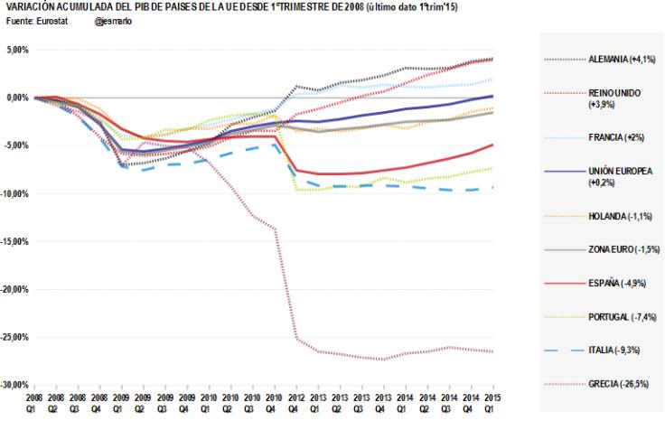 variación acumulada PIB países UE durante desde 2008