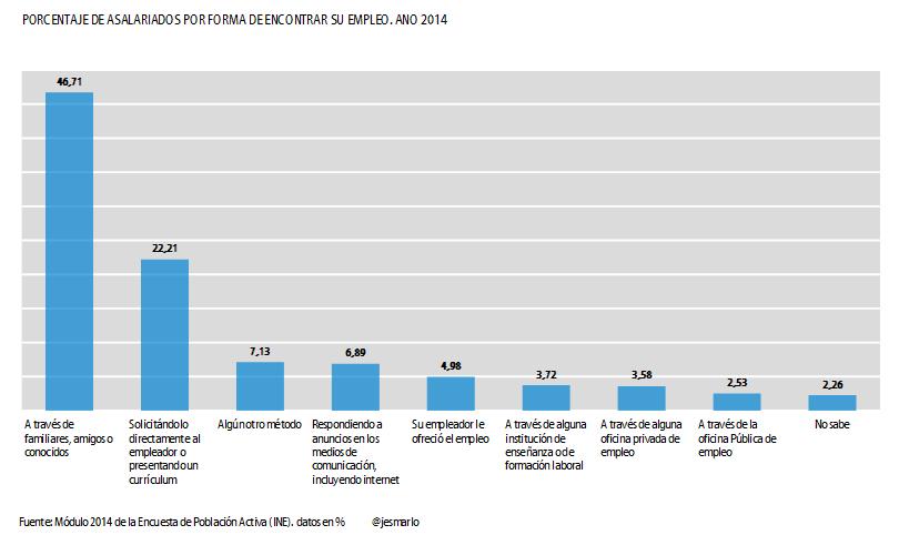 porcentaje de asalariados según forma de encontrar su empleo