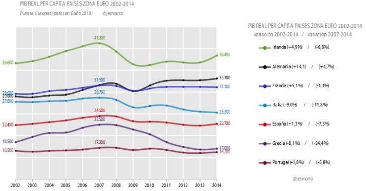 PIB real per capita 2002-2014 países UE