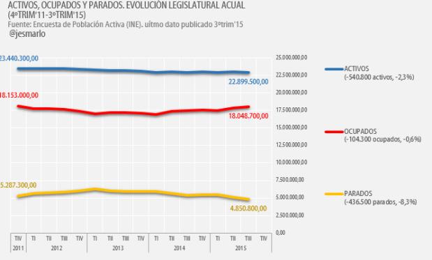Activos, Ocupados y Parados Legislatura Rajoy 2011-2015