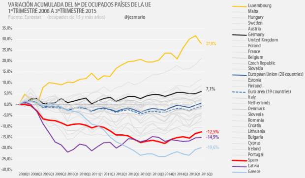 empleo países UE 2008-2015