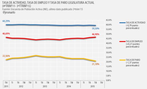 Tasa Actividad, Empleo y Paro Legislatura Rajoy 2011-2015