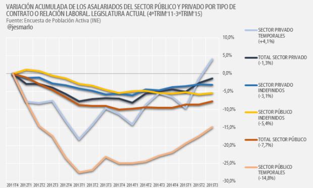 Variación Acumulada Asalariados públicos y privados por relación Laboral Legislatura Rajoy 2011-2015