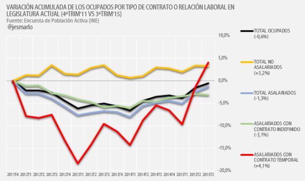 variación acumulada ocupados por tipo contrato o relación laboral 2011-2015