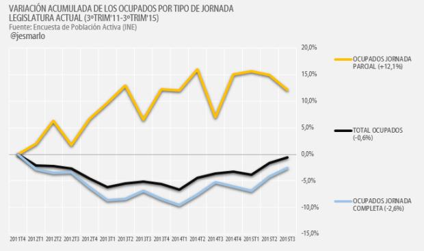 variación acumulada ocupados por tipo jornada 2011-2015