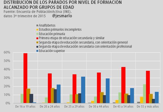 distribución parados por nivel de formación alcanzando por grupos de edad