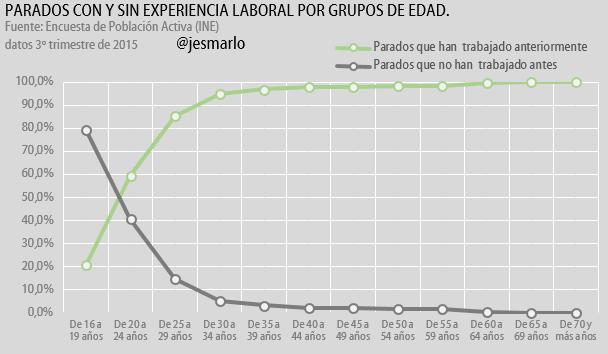 parados con y sin experiencia laboral por grupos de edad