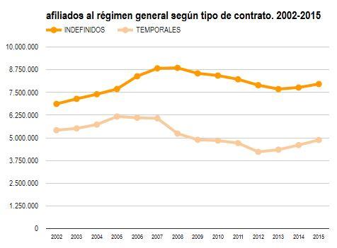 afiliadoso indefinidos y temporales 2002-2015