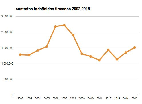 contratos indefinidos 2002-2015.JPG
