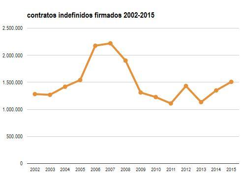 contratos indefinidos 2002-2015.JPG