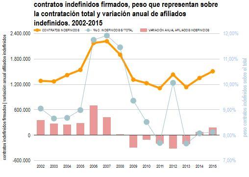 contratos indefinidos, pesos sobre total y variación empleo indefinido 2002-2015