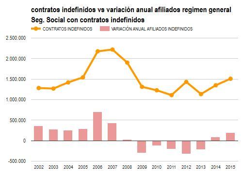 contratos y variación empleo indefinido 2002-2015