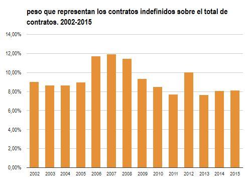 peso contratos indefinidos 2002-2015
